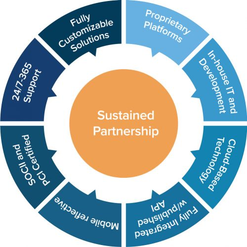 Sustained-Partnership-Wheel